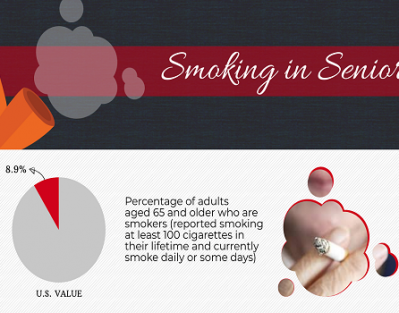Smoking in Seniors [Infographic]